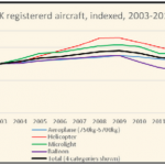 UK registered aircraft